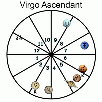 Virgo Ascendant - 2018 Forecast